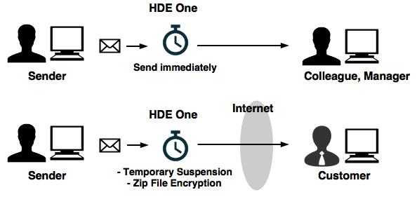 Scenario_Email_Temp_Zip___1_.png